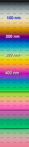 File:The-colors-of-a-soap-film-upto-800nm vertical.png