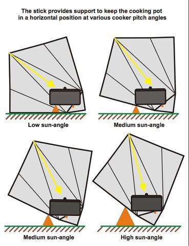 File:Sun-Funnel sun angle diagram, 12-11.jpg