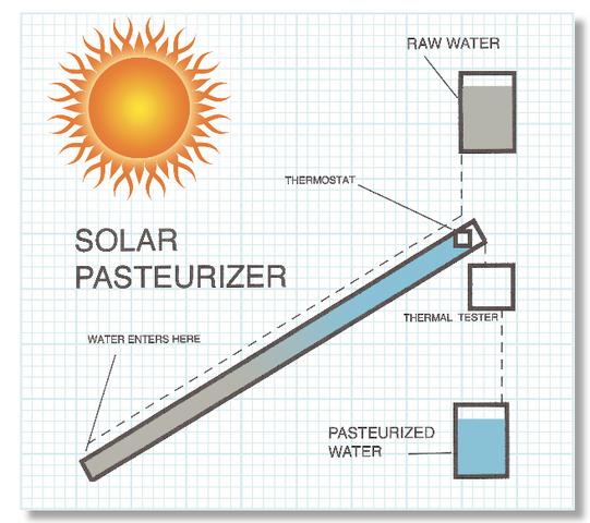 File:North Star Solar Pasteurizer diagram, 8-8-17.png