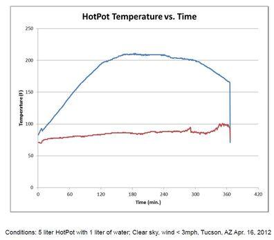 HopPot temps 2012