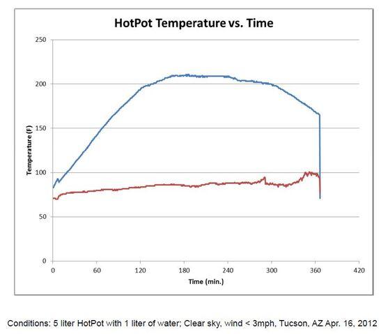 File:HopPot temps 2012.jpg