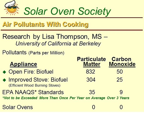 File:Solar Oven Society - Cooking Air Pollution chart 3-11.jpg