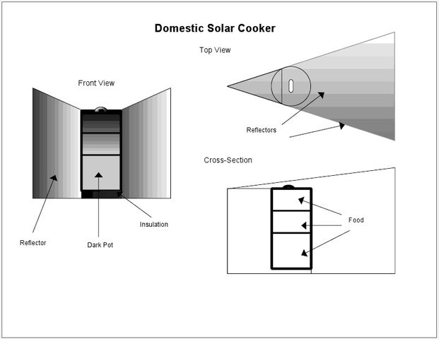 File:Solar Rice Cooker diagram.jpg