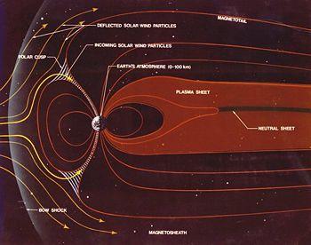 File:Magnetosphere schematic.jpg