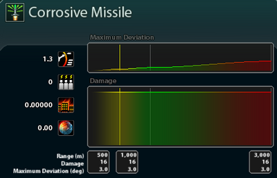Corrosive Missile Stats