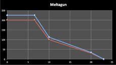 Melta Gun Dropoff