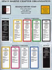 CodexAstartes organization