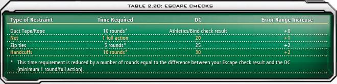 2.20 Escape Checks