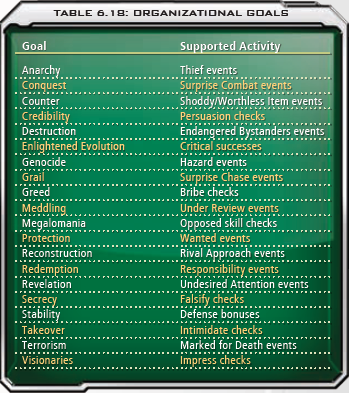 6.18 Organizational Goals