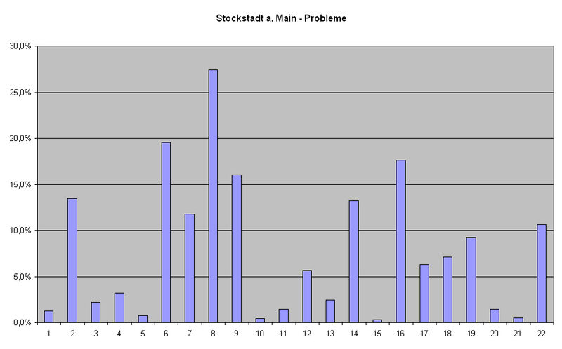 Stockstadt a Main Probleme
