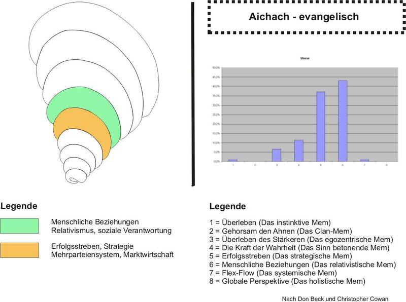 Aichach-evangelisch.jpg