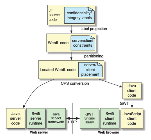 File:Swift-arch.png