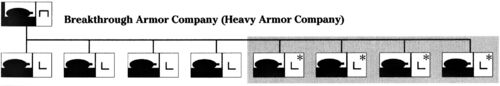 Breakthrough armor company organization