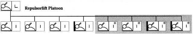 File:Repulsorlift platoon organization.jpg