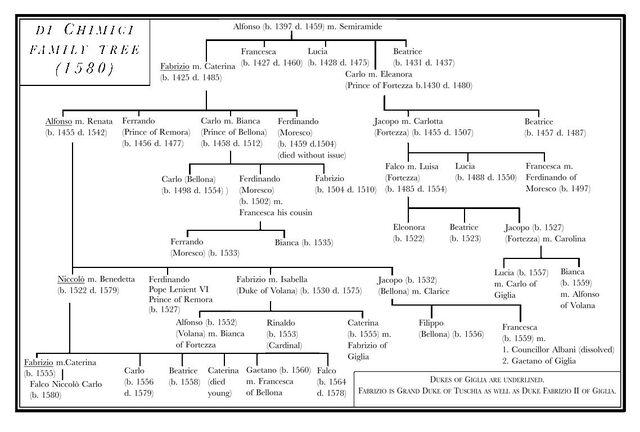File:Di Chimici family tree.JPG
