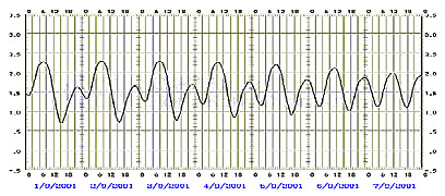 File:Tide-graph.jpg