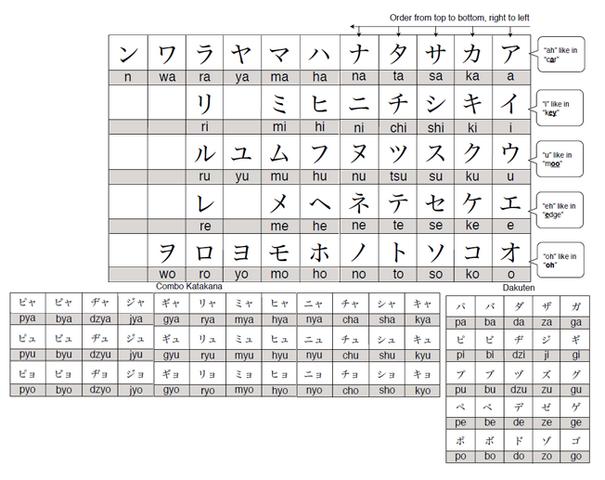 File:Katakana chart.png