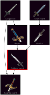 ResearchTree Soldiers sword