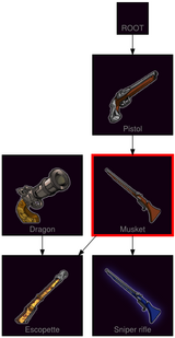 ResearchTree Musket