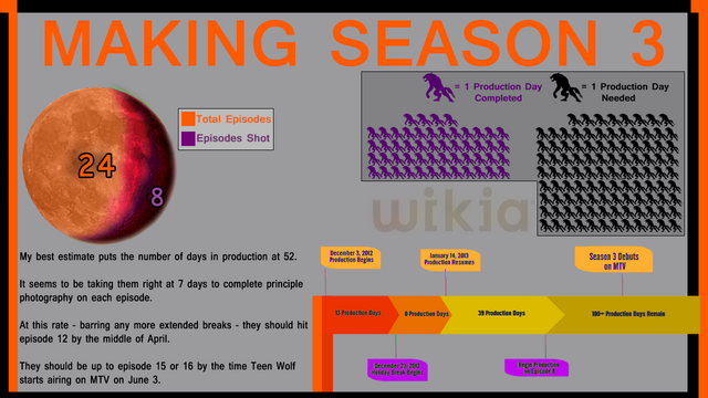 File:Teen Wolf Wikia Season 3 Behind the Scenes Infographic 52 days.png
