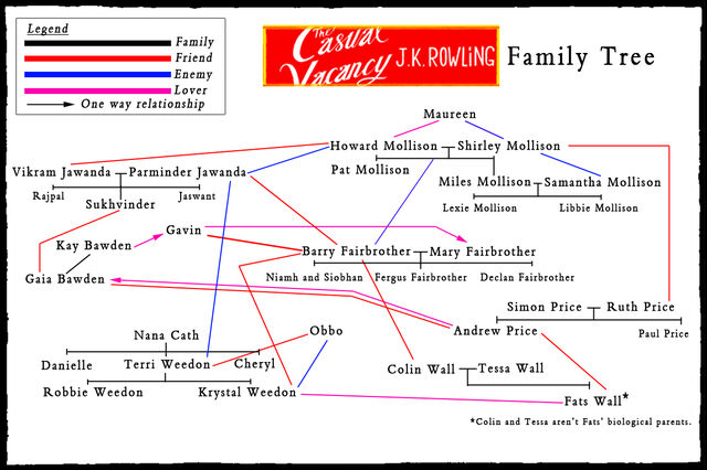 File:Casual-vacancy-family-tree.jpg
