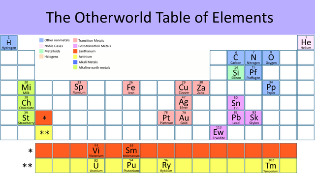 File:Otherworld periodic table.png