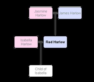 HarlowFamilyTreeRPG