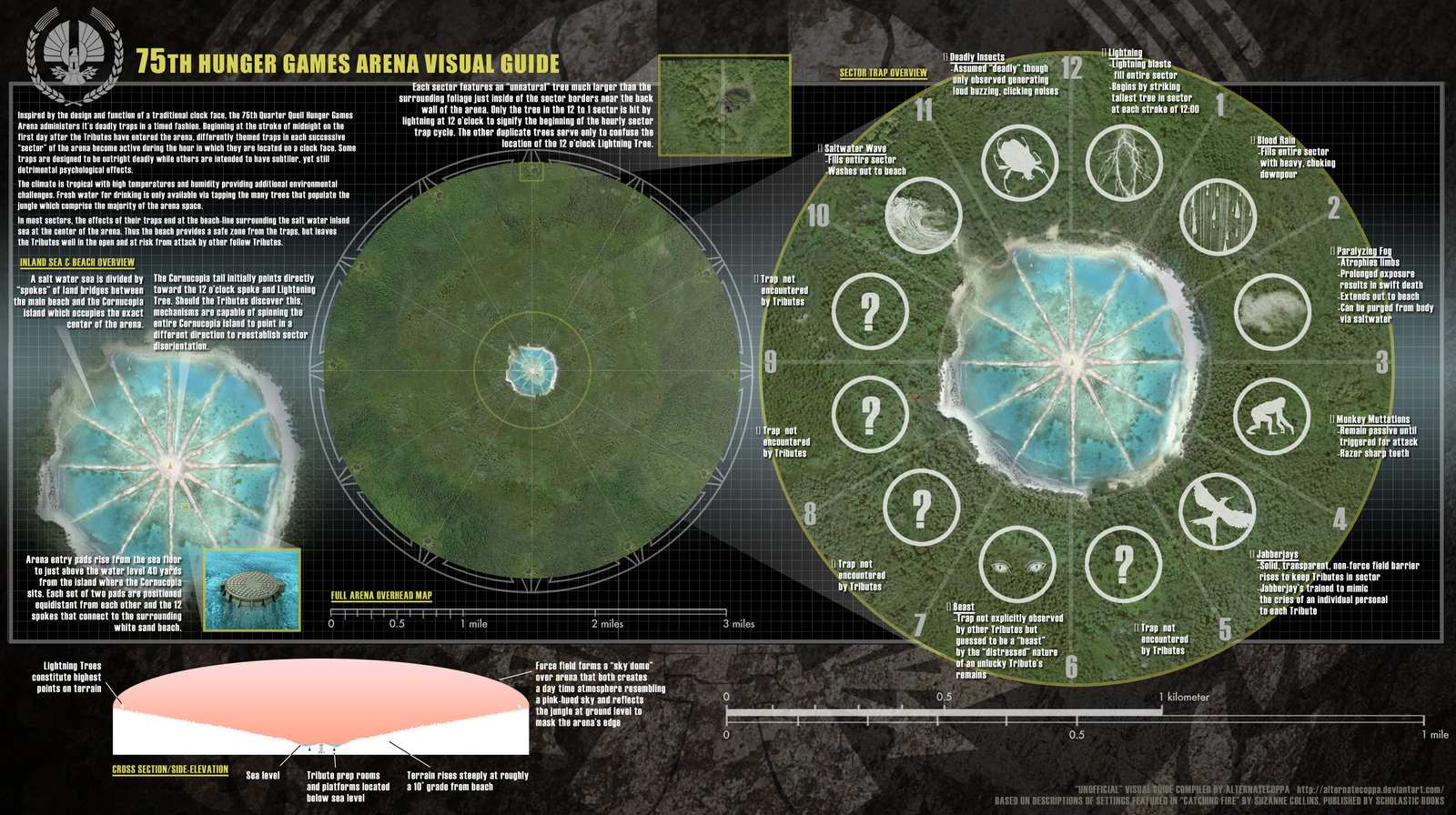 The 74th Hunger Games Arena Map 75th Hunger Gam...