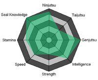 Tokino Stats 1