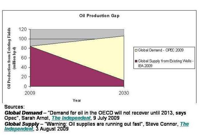 File:Oil Production Gap.jpg