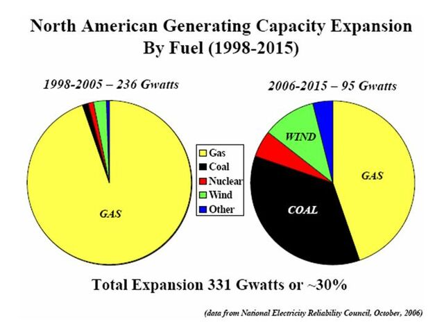 File:NA Generating Capacity Expansion by Fuel 1998-2015.jpg