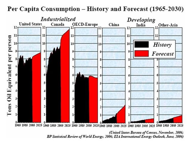 File:Per capita Energy Consumption 1965-2030.jpg