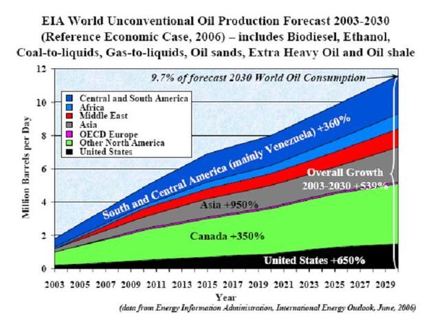 File:World Unconventional Oil Production 2003-2030.jpg