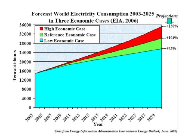 File:World Electricity Consumption 2003-2025.jpg