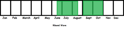 Riband Wave TL