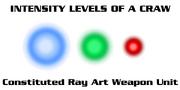 CRAW Intensity Levels