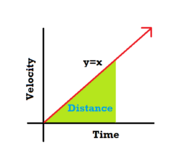 Area Under Linear Graph