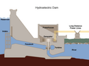 230px-Hydroelectric dam