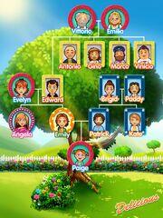 Napoli Family Tree