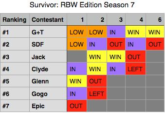 File:Survivor RBW Edition Season 7.png