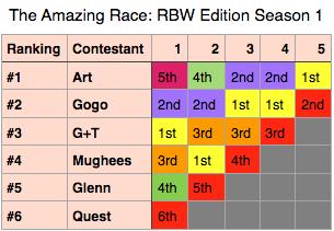 File:TAR RBW Season 1.png