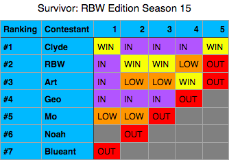 File:SurvivorRBWEditionSeason15.png