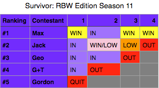 File:SurvivorRBWEditionSeason11.png