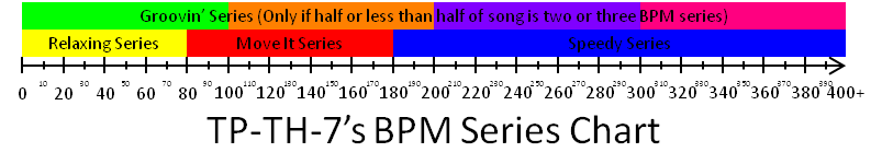TP-TH-7's BPM Series Chart