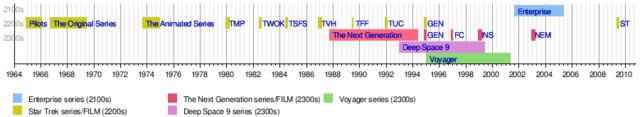 File:Movie timeline.png