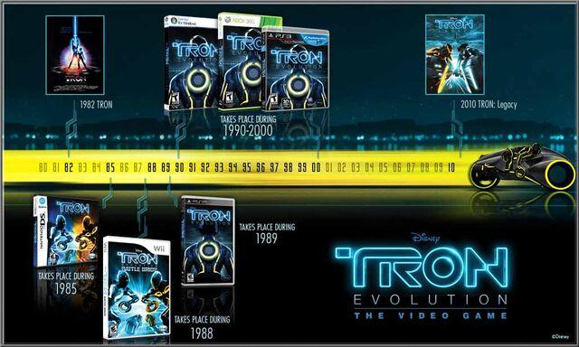 File:TRON timeline.jpg