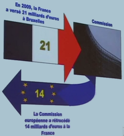 Circuit fonds europeens