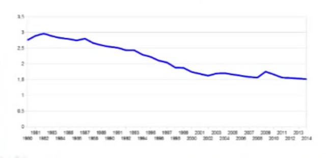 File:En pourcentage du PIB.png