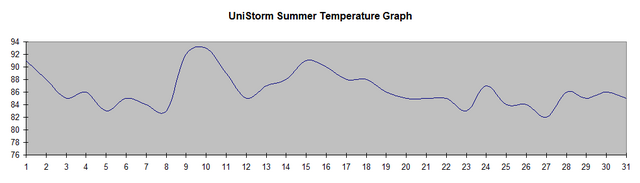 File:UniStorm Summer Temperature Graph.png