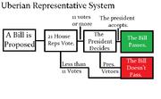 Uberian Representative System